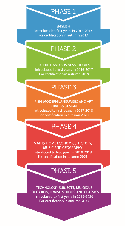 Phases for JC Subject Introduction